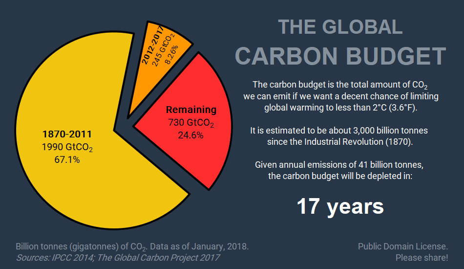 The global carbon budget (2018)