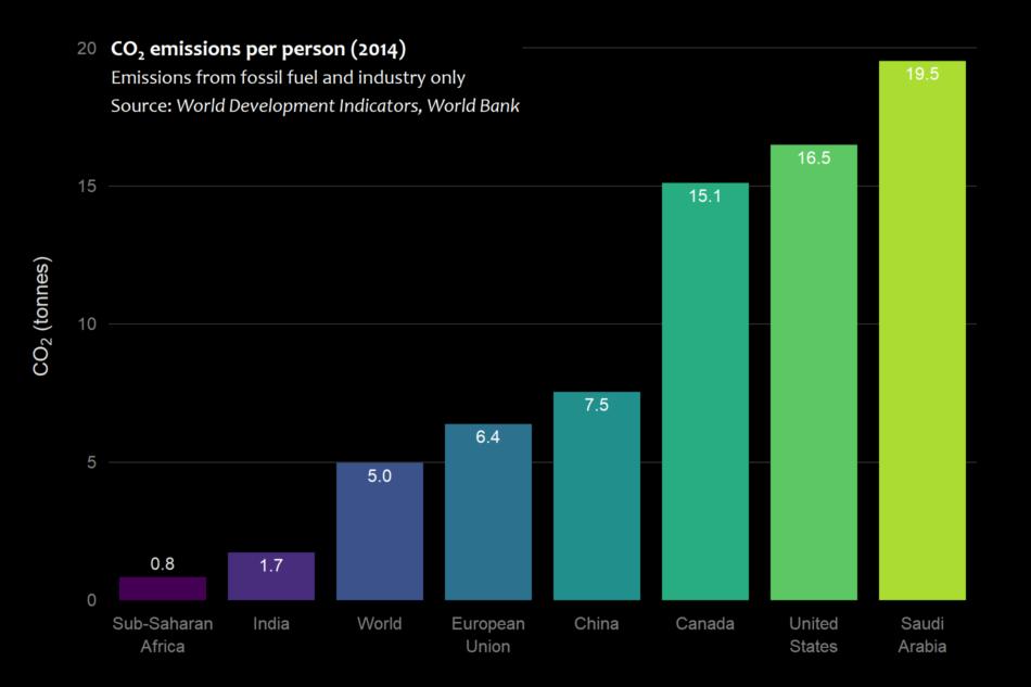 CO2 emissions per person (2014)