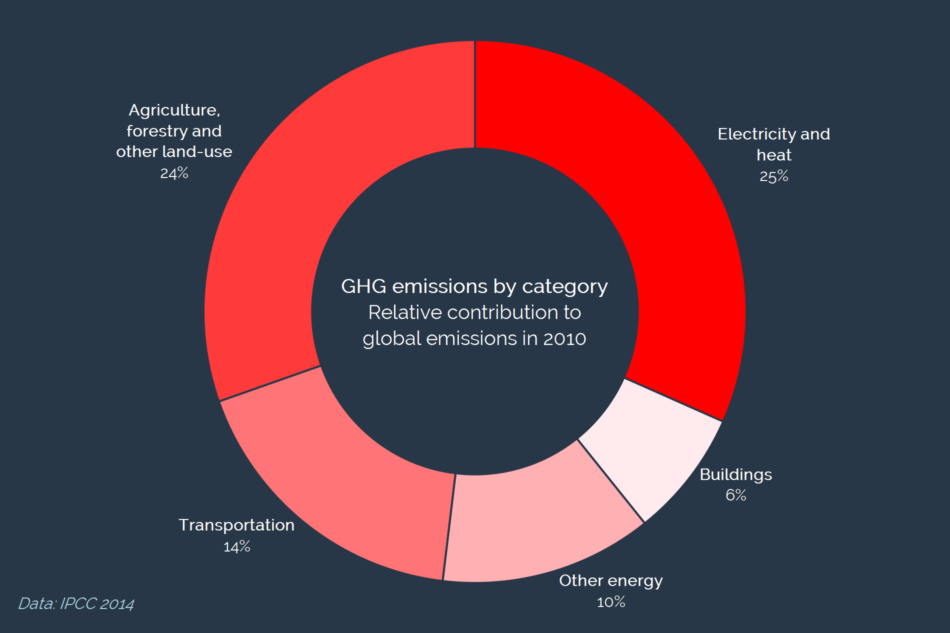 Global GHG emissions by sector