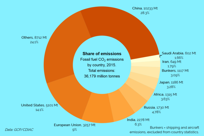 Share of CO2 emissions by country (2015)
