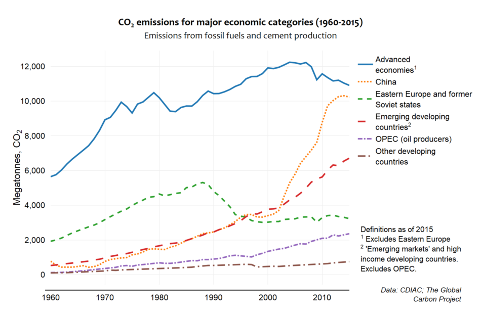 Emissions for major categories (1960-2015)